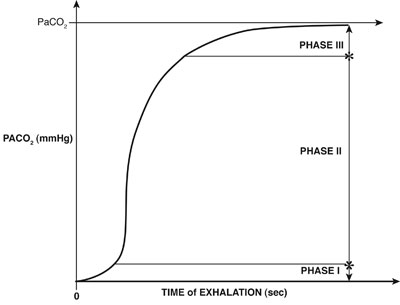 Time of Exhalation (sec)