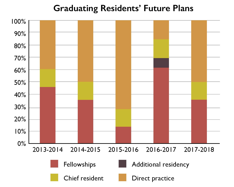Graduating Residents' Future Plans graph