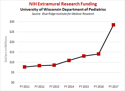 NIH rankings summary & chart, FY06-FY17