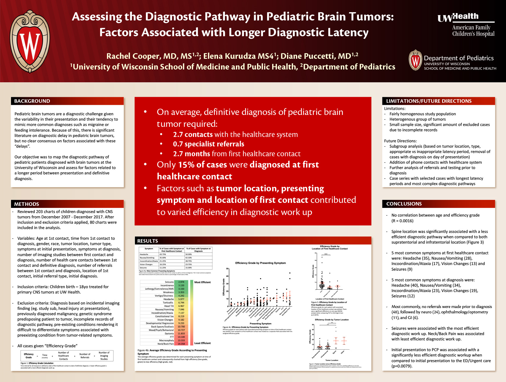 Assessing the Diagnostic Pathway in Pediatric Brain Tumors: Factors Associated with Longer Diagnostic Latency poster image