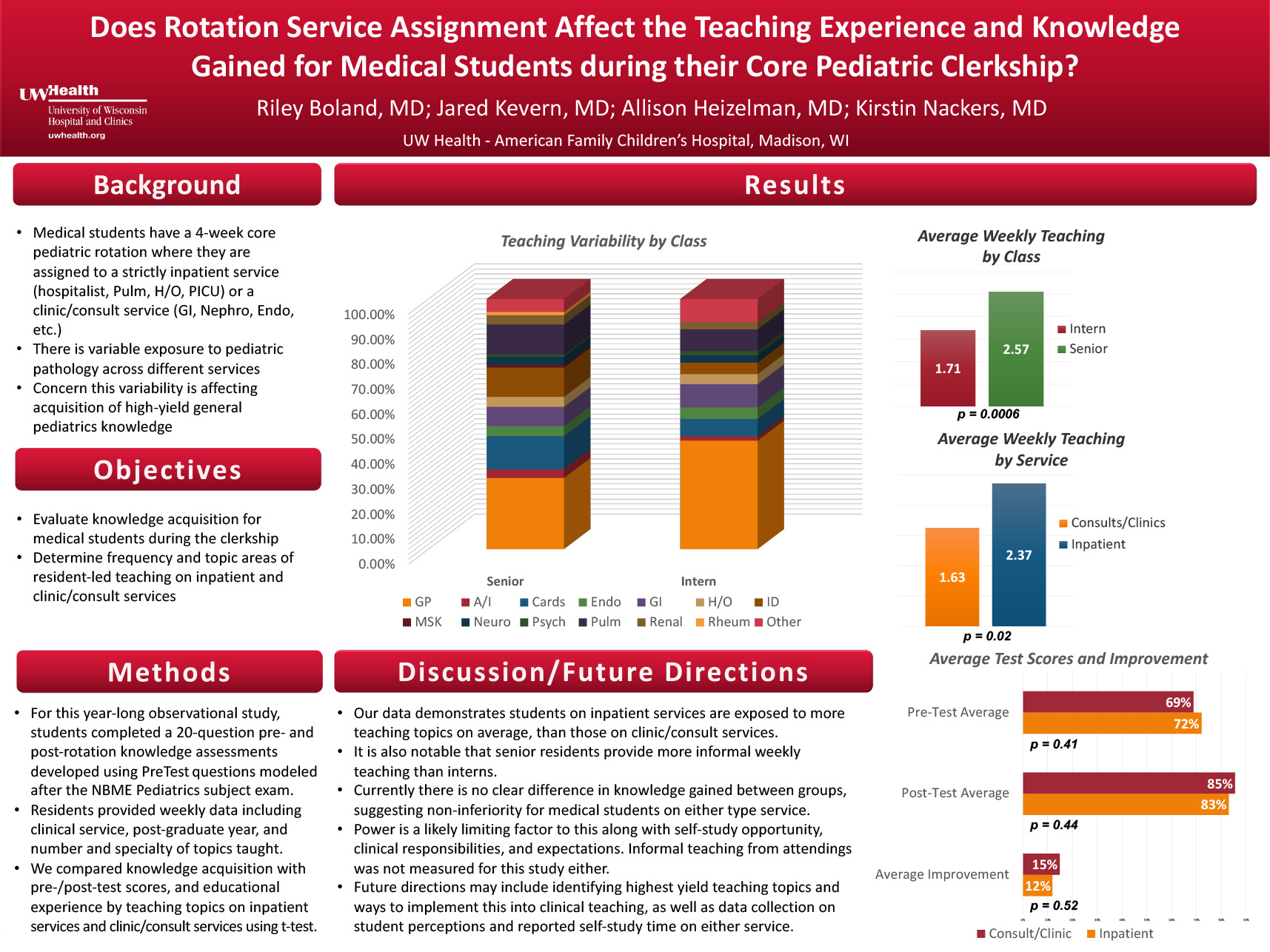Does Rotation Service Assignment Affect the Teaching Experience and Knowledge Gainedfor Medical Students during their Core Pediatric Clerkship? poster image