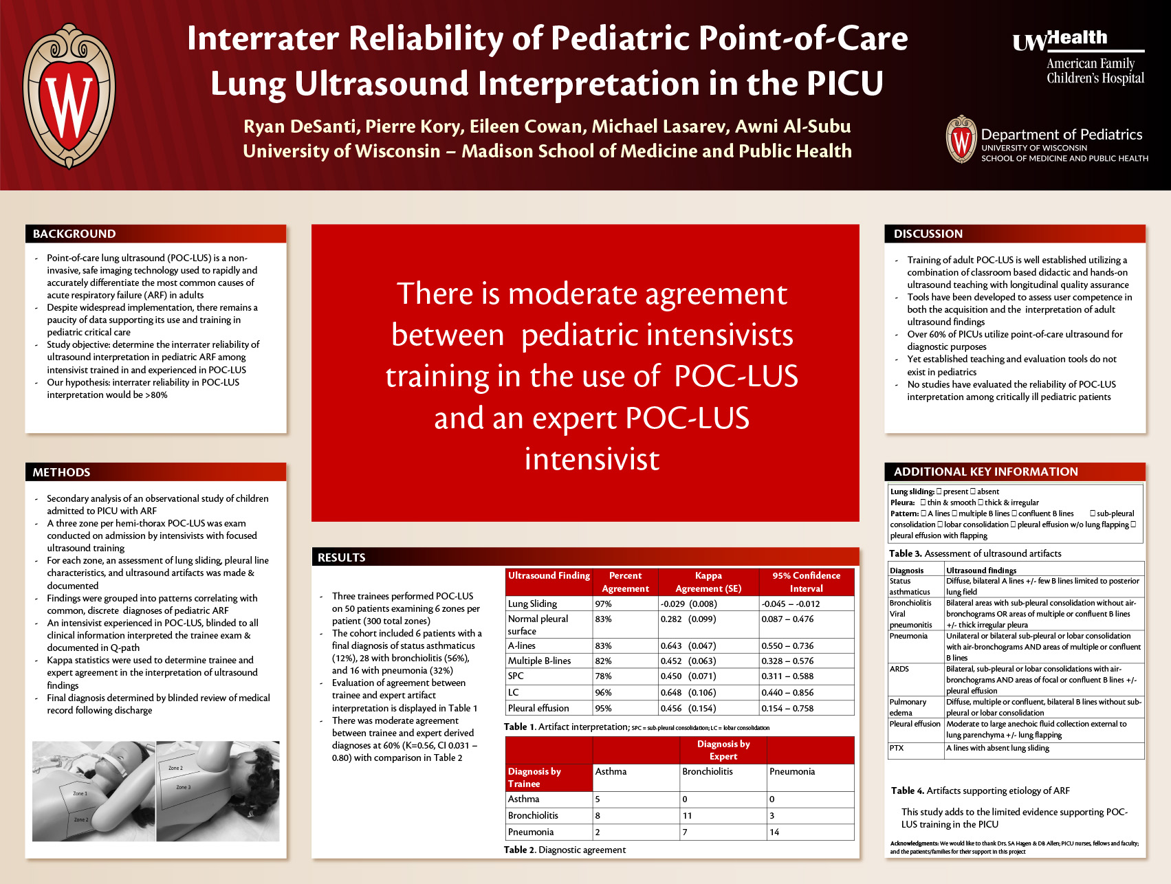 Inter-rater reliability of pediatric point-of-care lung ultrasound in the PICU poster image