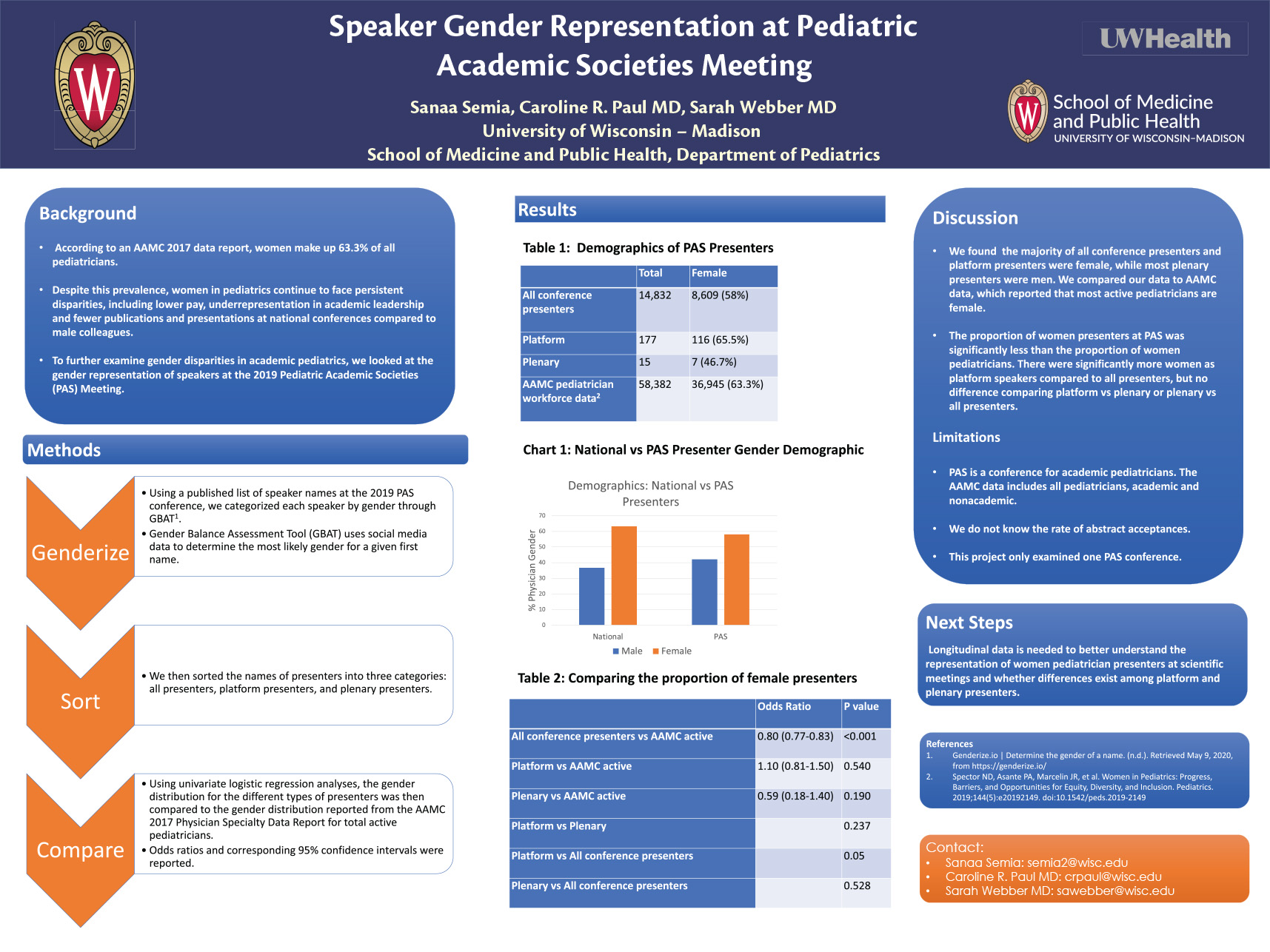 Speaker Gender Representation at Pediatric Academic Society Meeting poster image